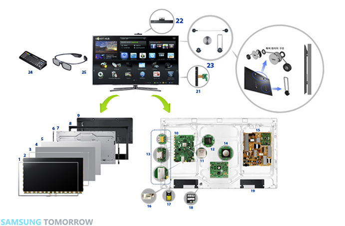 smart tv piece by piece \u2013 samsung global newsroom Samsung TV Hook Up Diagrams