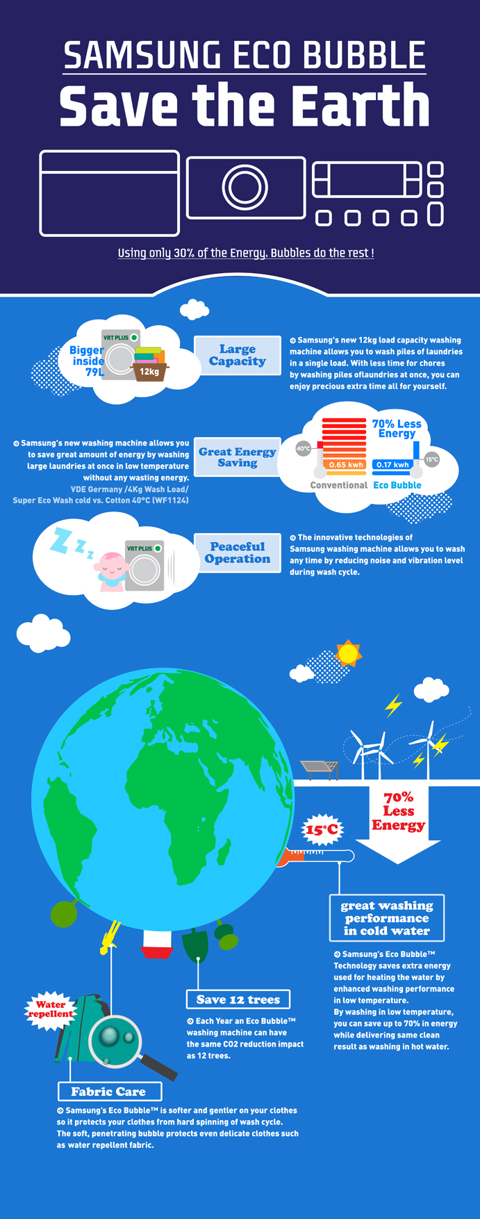 bubbles save energy samsung ecobubble washing machines update infographic samsung global. Black Bedroom Furniture Sets. Home Design Ideas