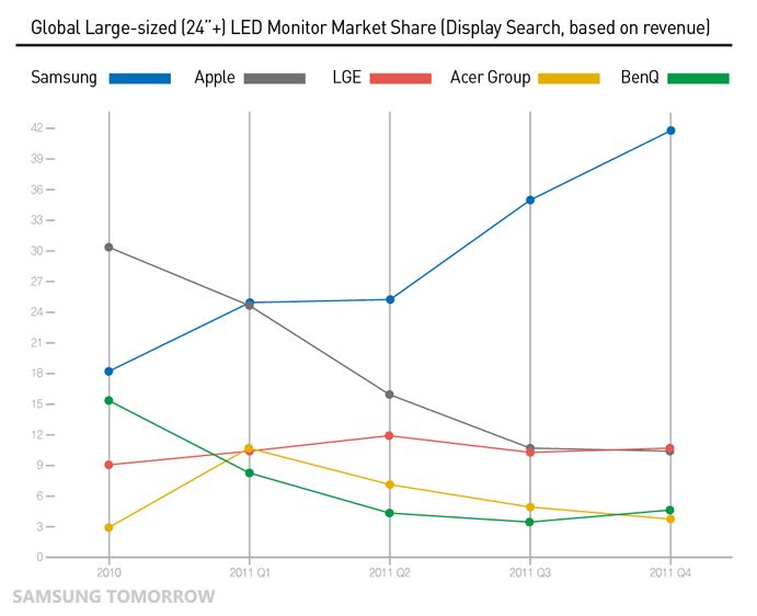samsung going global 4 days ago  samsung joins micron, kla-tencor in global chip sector rout by  who noted  that chip memory markets are weakening going into the fourth.