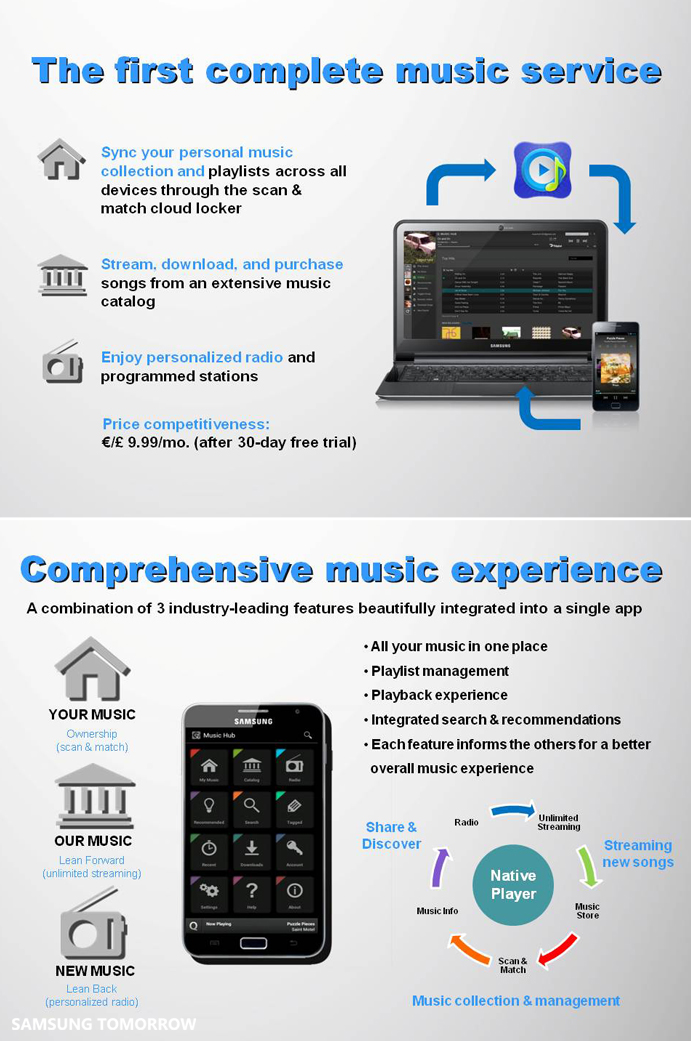 Samsung Launches new Music Hub, Offering the Ultimate Mobile