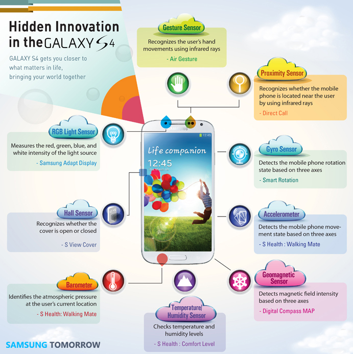 What You May Not Know About GALAXY S4 Innovative Technology – Samsung Global Newsroom