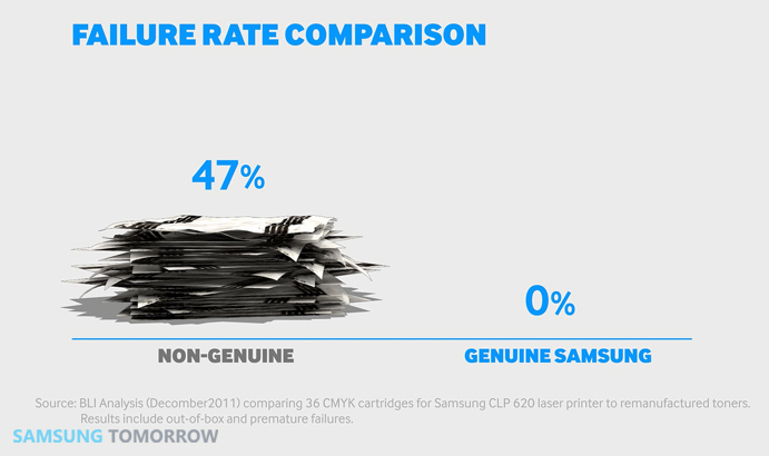 Samsung Toner : Guaranteed performance