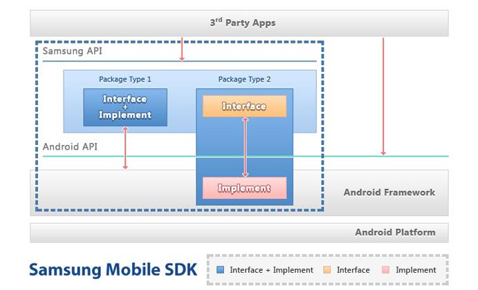 Samsung Mobile SDK Layout