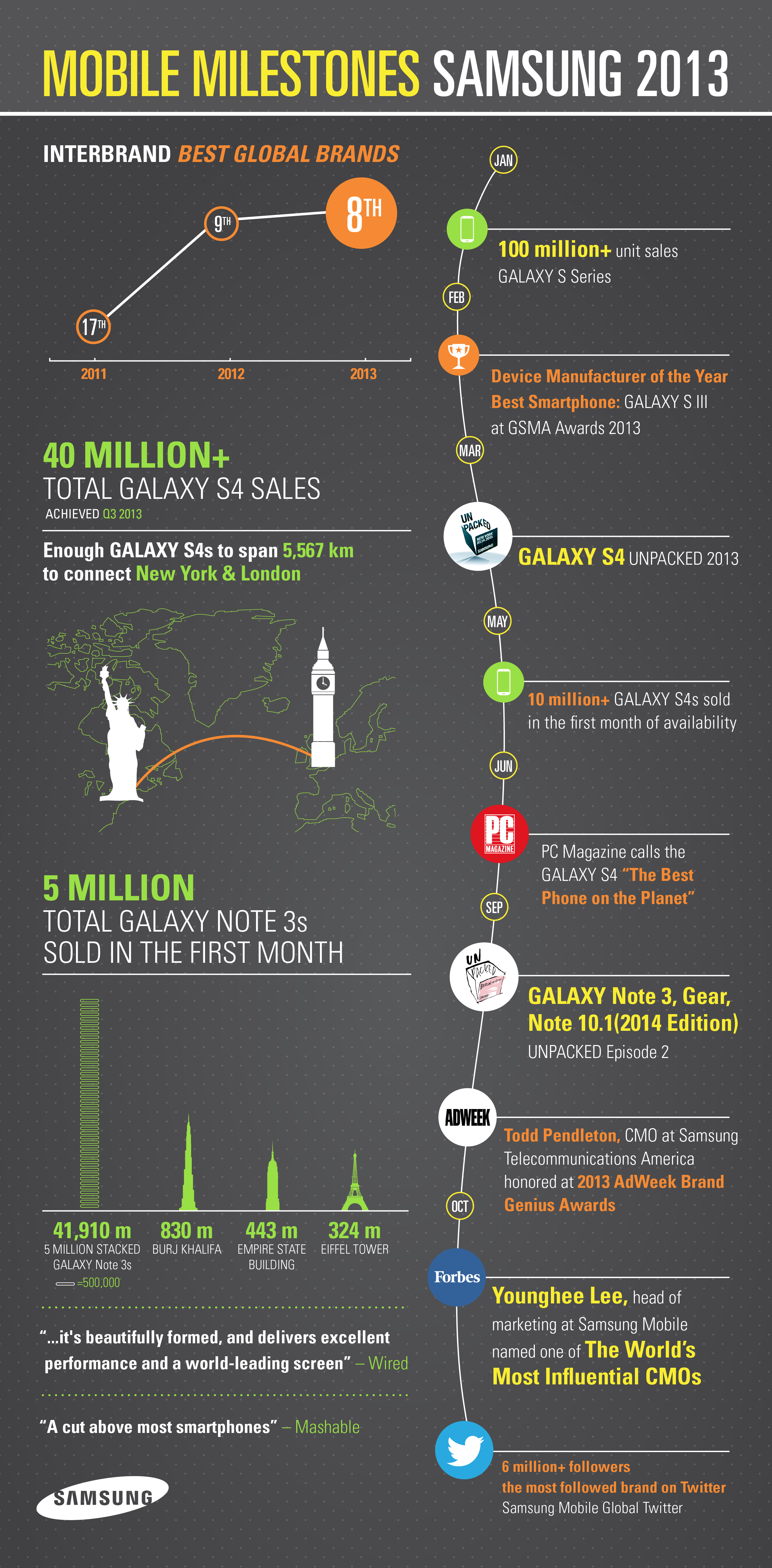 Infographic] What Samsung Mobile Achieved in 2013 – Samsung Global ...