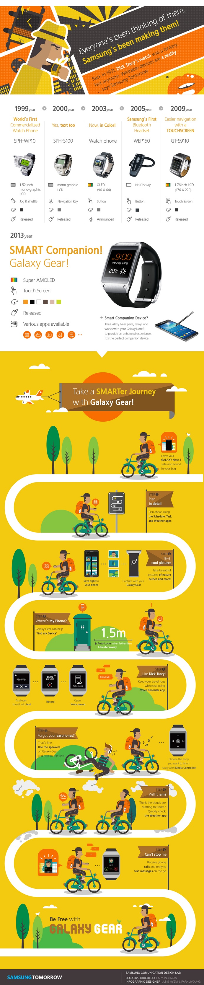 Samsung has been making wearable devices since the end of 90's. This infographic shows the previous wearable devices developed by Samsung Electronics. It also explains the various function of the Galaxy Gear.