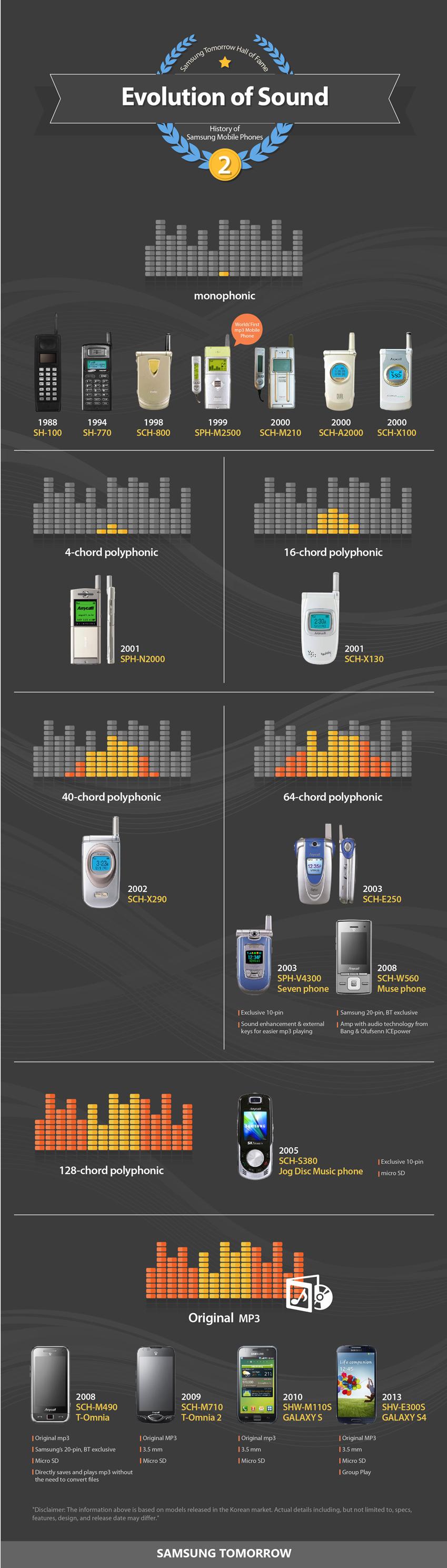 History of Samsung Mobile Phones: Evolution of Sound