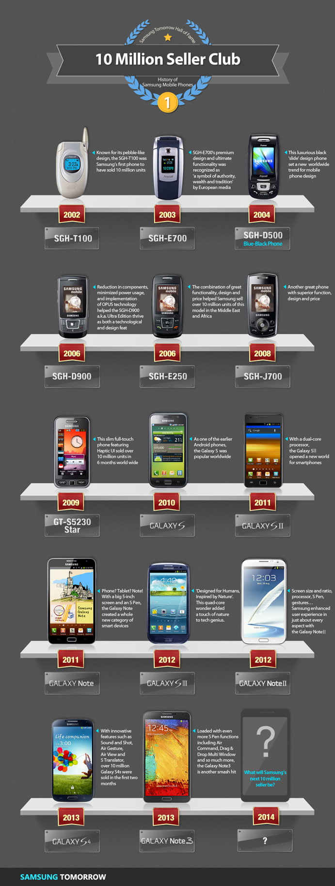 Samsung Tomorrow Hall of Fame  History of Samsung Mobile Phones: 10 Million Seller Club  SDH-T100: Known for its pebble-like design, the SGH-T100 was Samsung's first phone to have sold 10 million units  SDH-E700: SGH-E700's premium design and ultimate functionality was recognized as 'a symbol of authority, wealth and tradition' by European media  SGH-D500: This luxurious black 'slide' design phone set a new  worldwide trend for mobile phone design  SGH-D900: Reduction in components, minimized power usage, and implementation of OPUS technology helped the SGH-D900 a.k.a. Ultra Edition thrive as both a technological and design feat  SGH-E250: The combination of great functionality, design and price helped Samsung sell over 10 million units of this model in the Middle East and Africa  SDH-J700: Another great phone with superior function, design and price  GT-S5230 star: This slim full-touch phone featuring Haptic UI sold over 10 million units in 6 months world wide  Galaxy S: As one of the earlier Android phones,the Galaxy S was popular worldwide  Galaxy S2: With a dual-core processor, the GalaxySⅡ opened a new world for smartphones  Galaxy Note: Phone? Tablet? Note! With a big 5-inch screen and an S Pen, the Galaxy Note created a whole new category of smart devices  Galaxy S3: 'Designed for Humans, Inspired by Nature'. This quad-core wonder added a touch of nature to tech genius.  Galaxy Note2: Screen size and ratio, processor, S Pen, gestures… Samsung enhanced user experience in just about every aspect with the Galaxy NoteⅡ  Galaxy S4: With innovative features such as Sound and Shot, Air Gesture, Air View and S Translator, over 10 million Galaxy S4s were sold in the first two months  Galaxy Note 3: Loaded with even more S Pen functions including Air Command, Drag & Drop Multi Window and so much more, the Galaxy Note3 is another smash hit.  What will Samsung's next 10 million seller be?