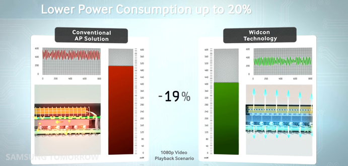 Conventional AP vs Wicon technology in power consumption