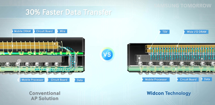 Conventional AP vs Wicon technology