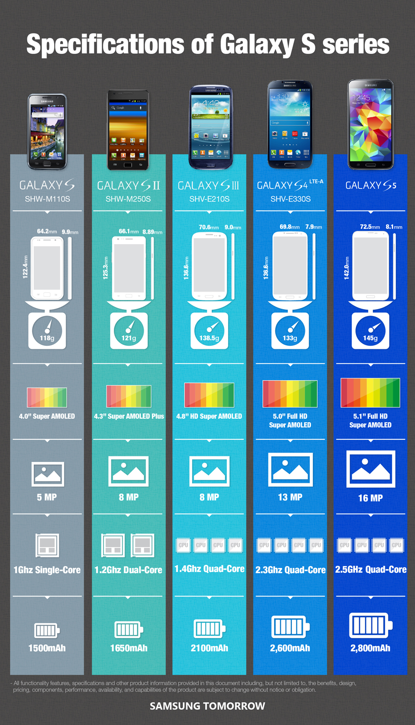 Infographic Specifications Of The Galaxy S Series