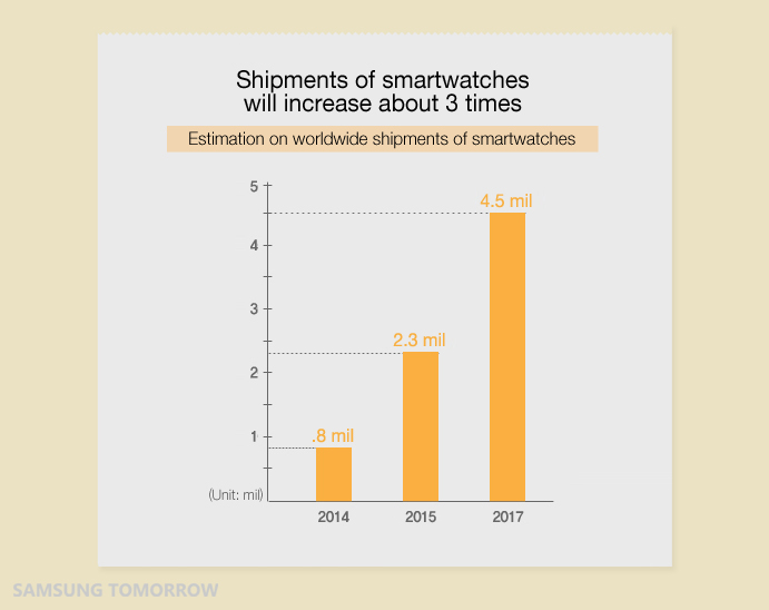 Statistics on shipments of smartwatches