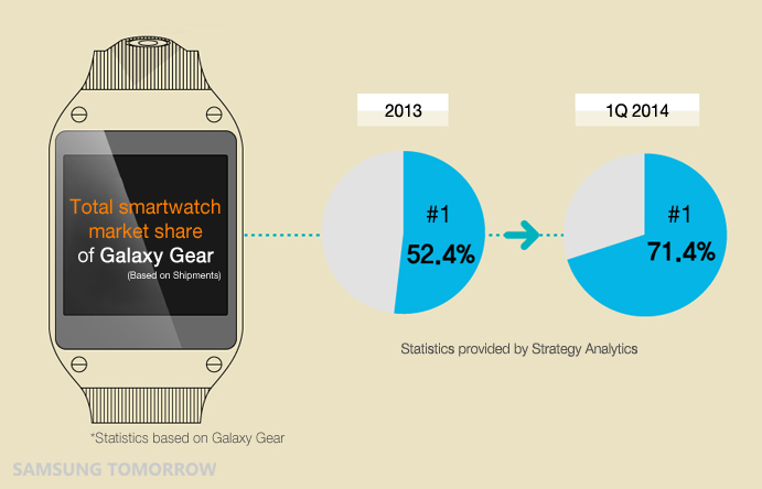Total smartwatch market share of Galaxy Gear