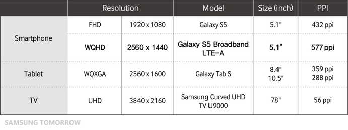 Everything you need to know about the WQHD Super AMOLED Display