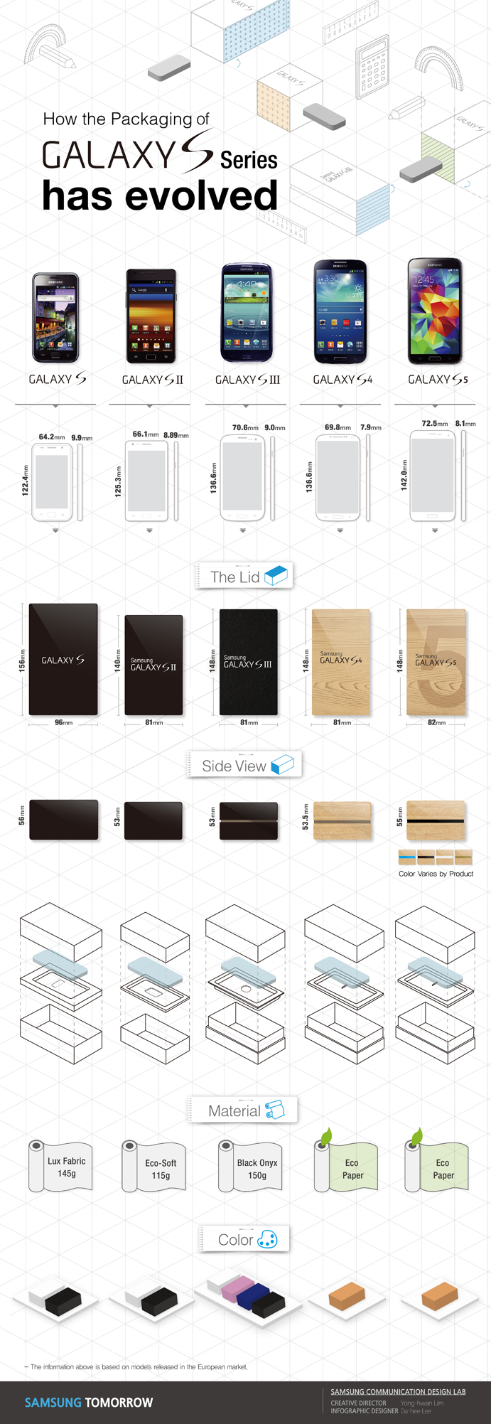 How the Packaging of Galaxy S Series has evolved