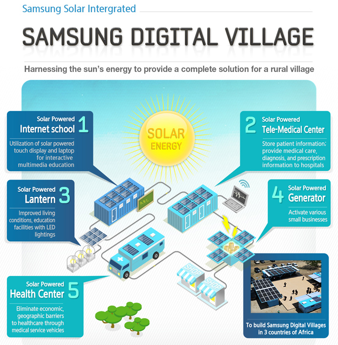 Samsung Digital Villages