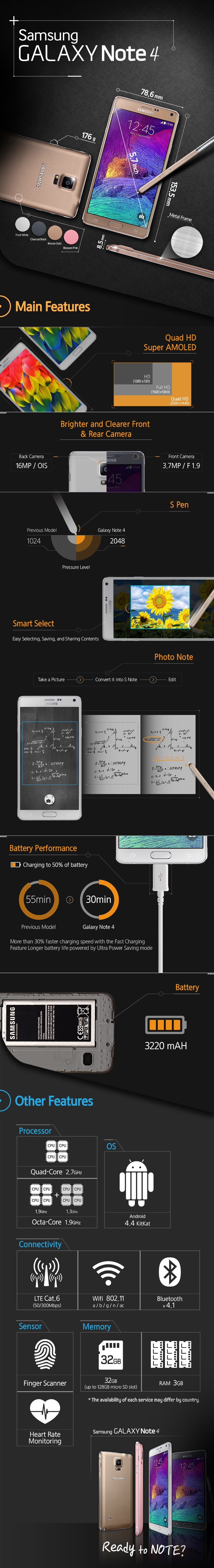 [Infographic] The main features of the Galaxy Note 4