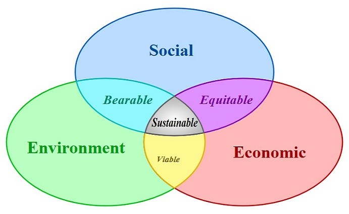 Samsung sustainability
