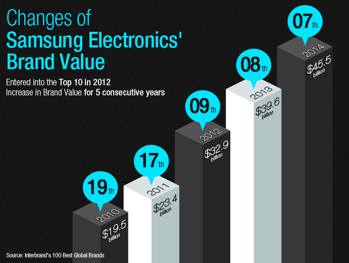 Changes of Samsung Electronics' Brand Value