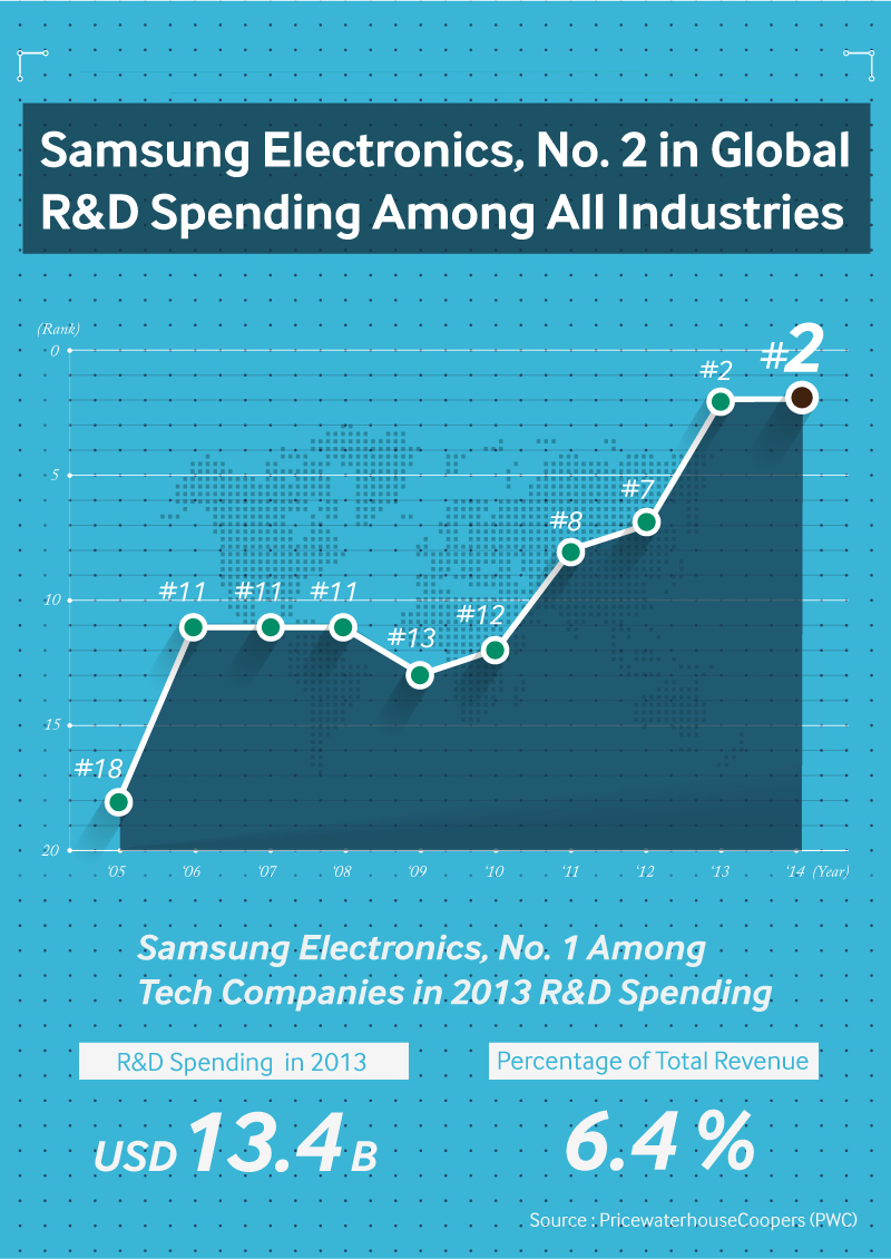 Samsung-Electronics-No.2-in-Global_Infographic