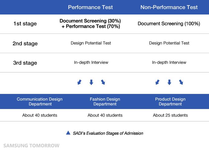 SADI's Evaluation Stages of Admission