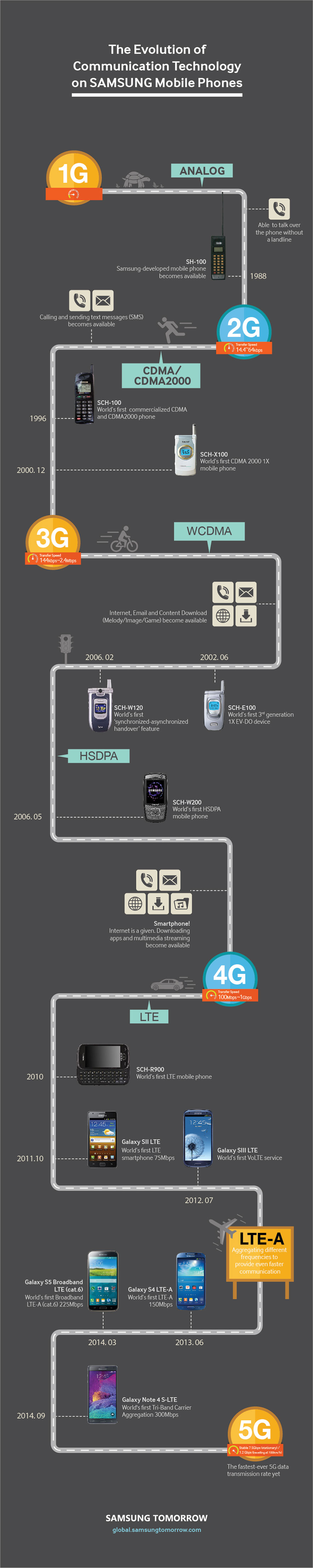Mobile Technology: [Infographic] The Evolution Of Communication Technology On