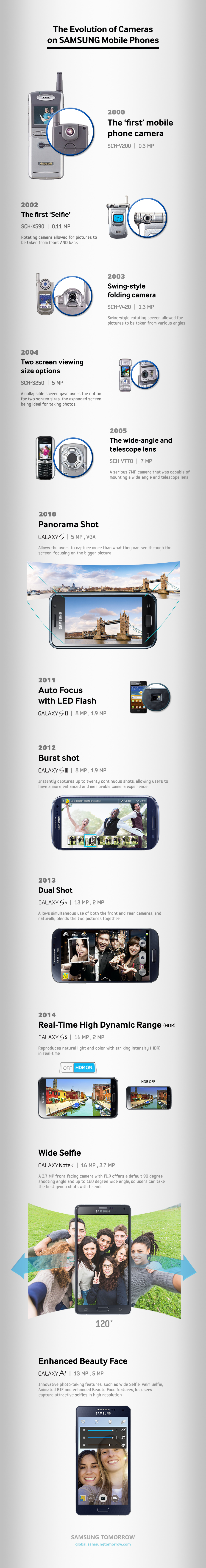 Smart Phone Camera History