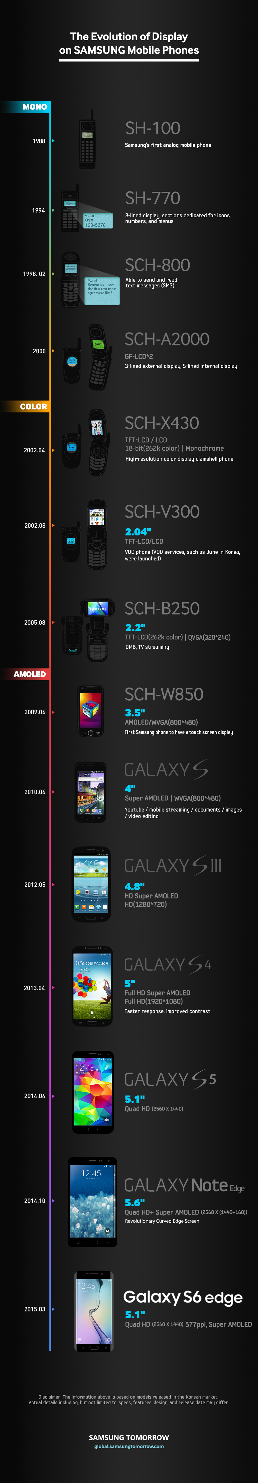 [Infographic] The Evolution of Display on Samsung Mobile Phones