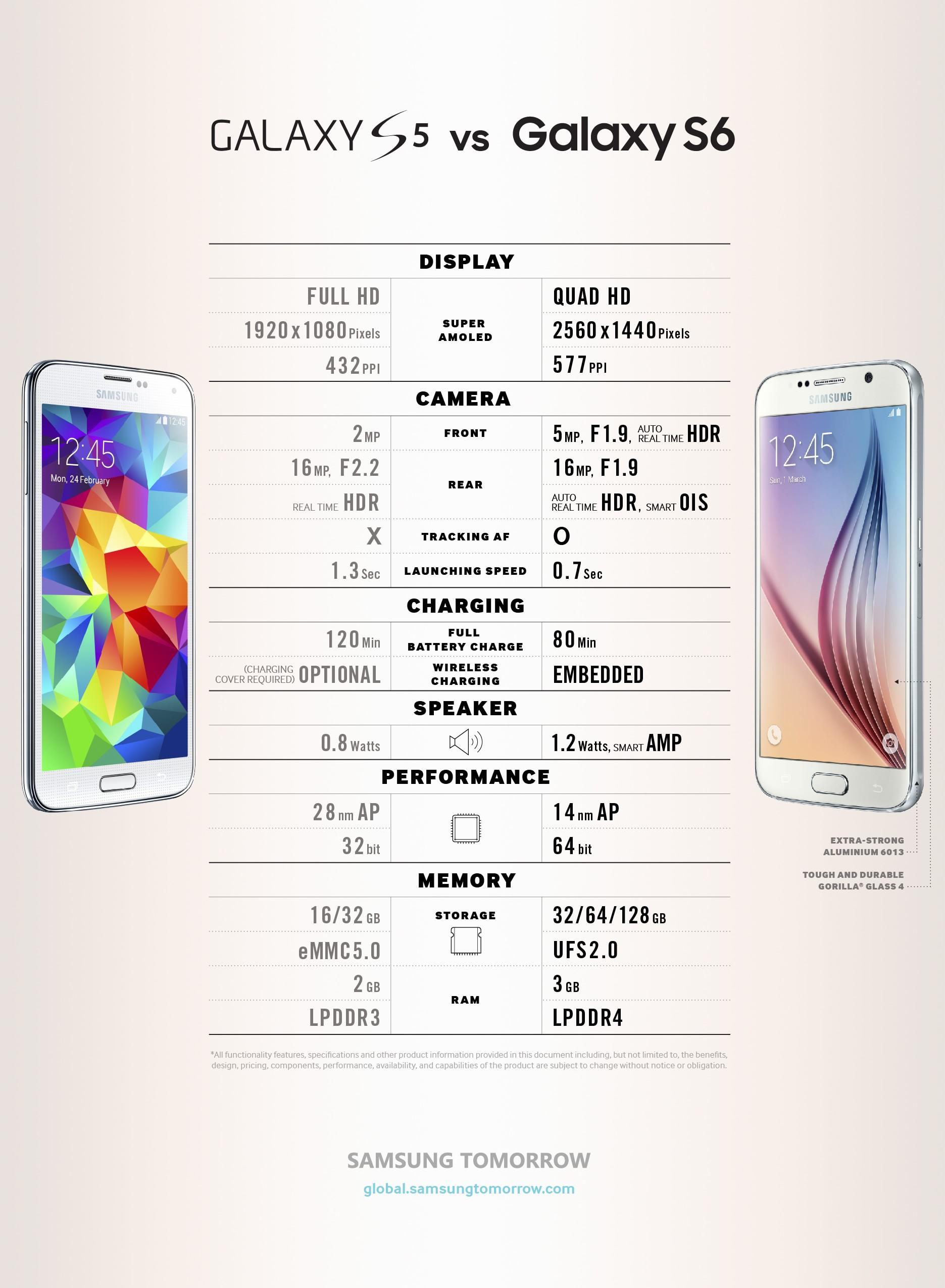 Galaxy S5&S6 Comparison