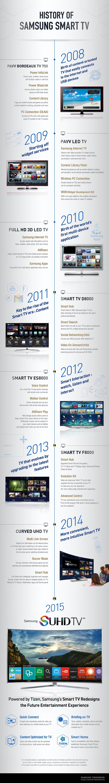 Smart TV History English Final Min