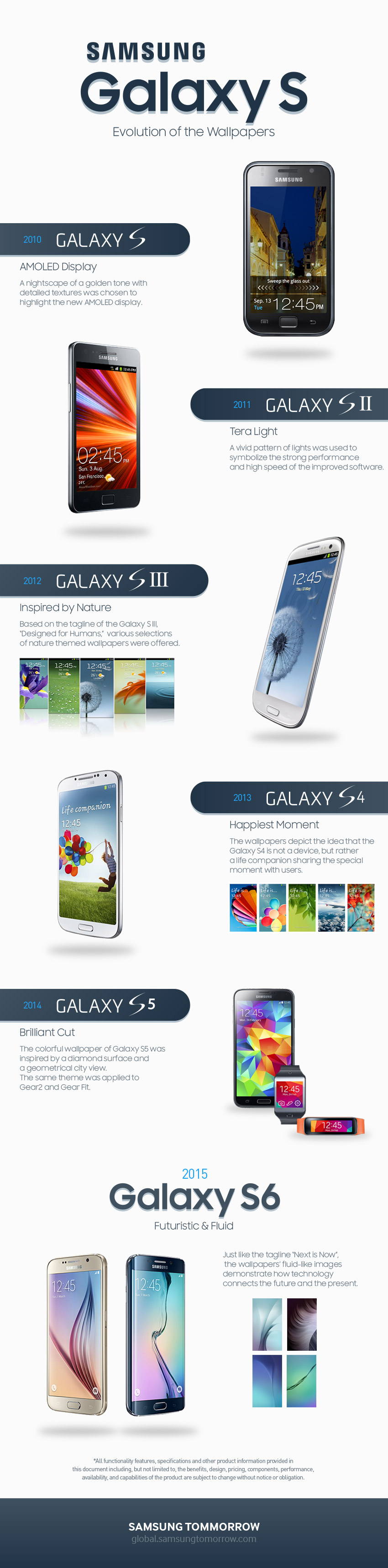 [Infographic] The Iconic Wallpapers of the Galaxy S Series