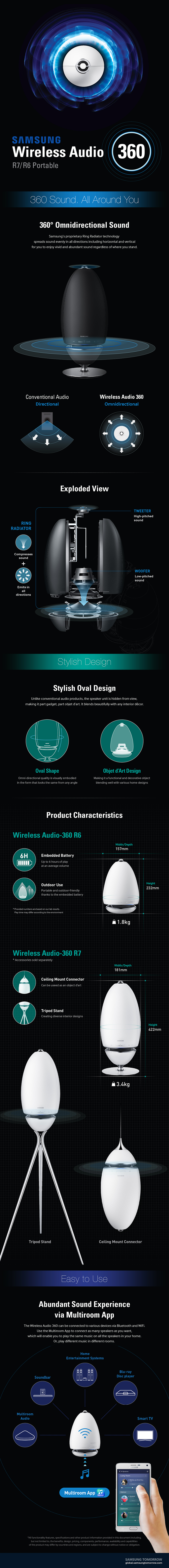 [Infographic] The Stylish and Powerful Wireless Audio-360