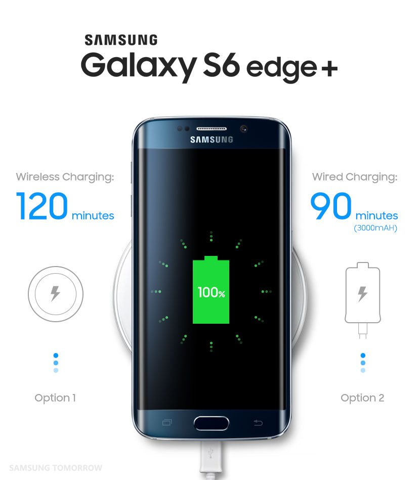 galaxy s6 edge and galaxy note5 even faster wired and
