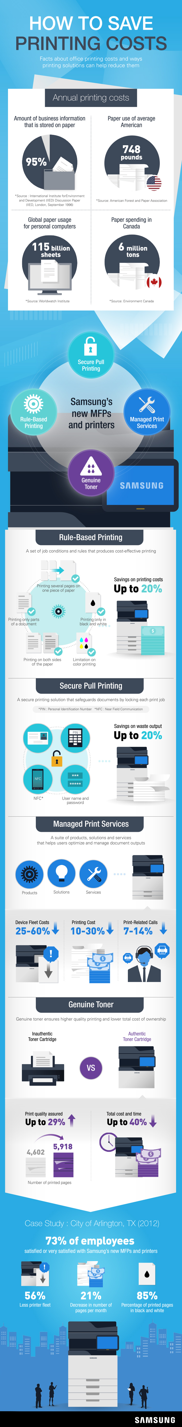 [infographic] saving costs with samsung printing