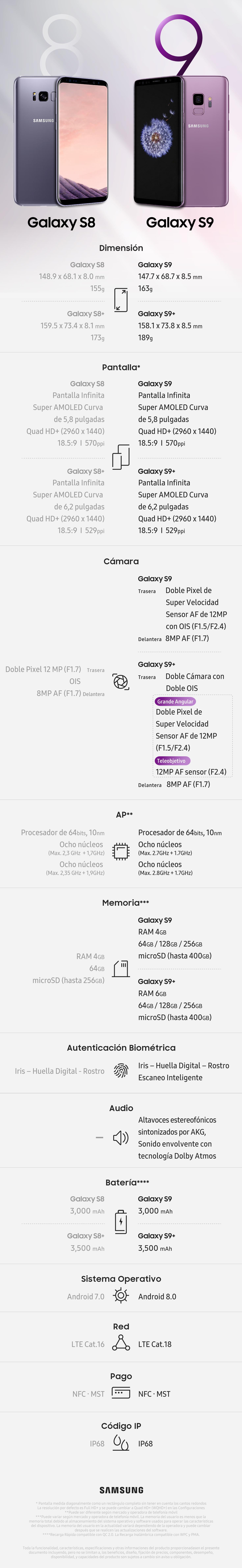 Infografía] Comparación de especificaciones: el Galaxy S9 vs. el Galaxy S8  – Samsung Newsroom Argentina