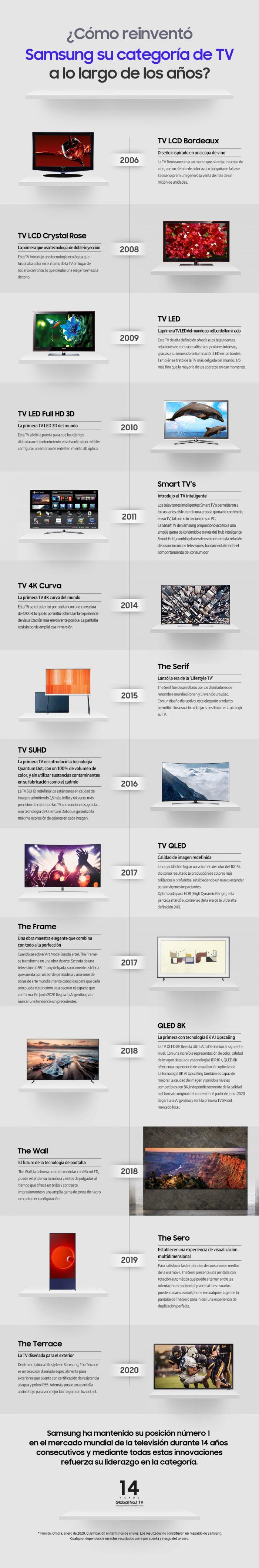 Samsung evoluciona reinventándose produciendo una gama de soluciones sofisticadas que han dado lugar a la era del 'Lifestyle TV'.
