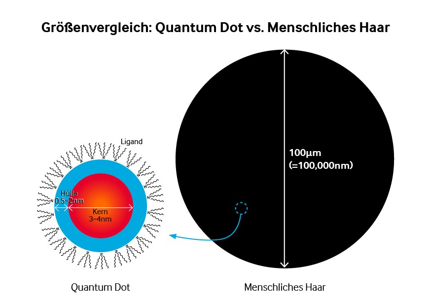 Samsung_Quantum Dot_Groessenvergleich