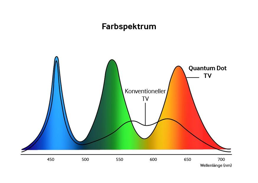Samsung_Quantum Dot_Farbspektrum