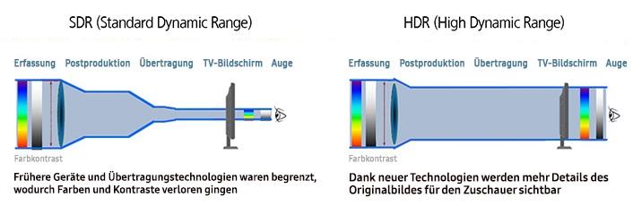Samsung_Vergleich_SDR_HDR