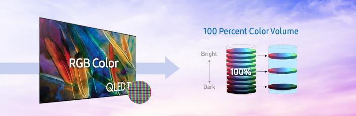 QLED TV erreicht 100% Farbvolumen und eine präzise Farbdarstellung durch die Kombination von Quantum Dots und einem puren RGB-Filter.