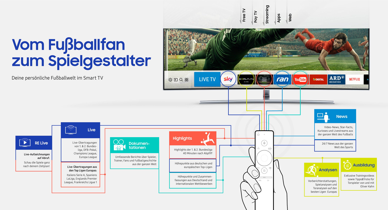 infografik das neue fu ballerlebnis im smart tv samsung newsroom deutschland. Black Bedroom Furniture Sets. Home Design Ideas