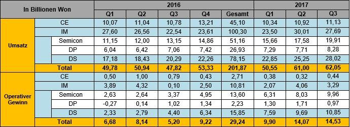 Geschäftsergebnisse Samsung Q3 2017
