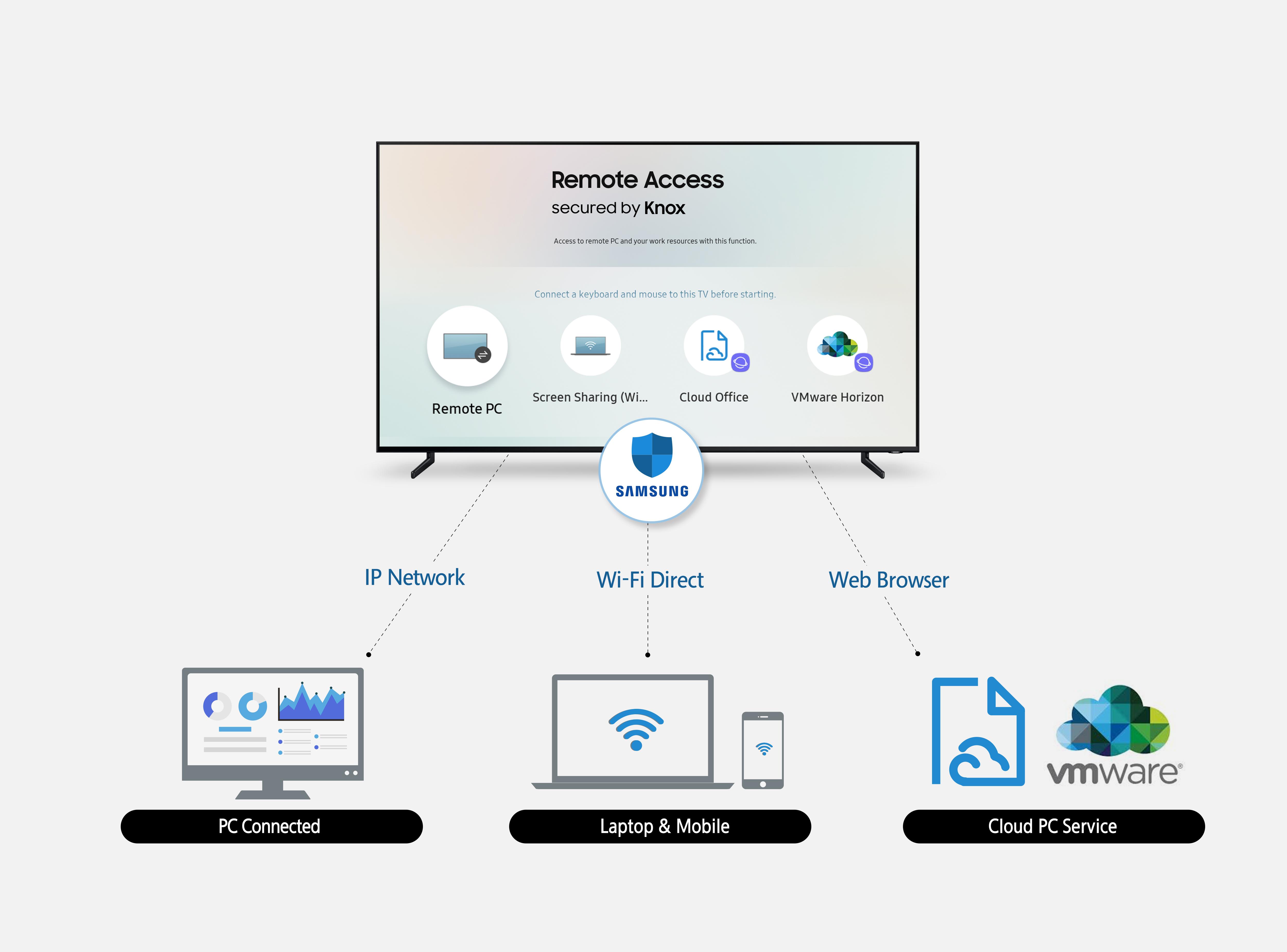 Remote Access: vernetzte Geräte einfach via Samsung Smart ...