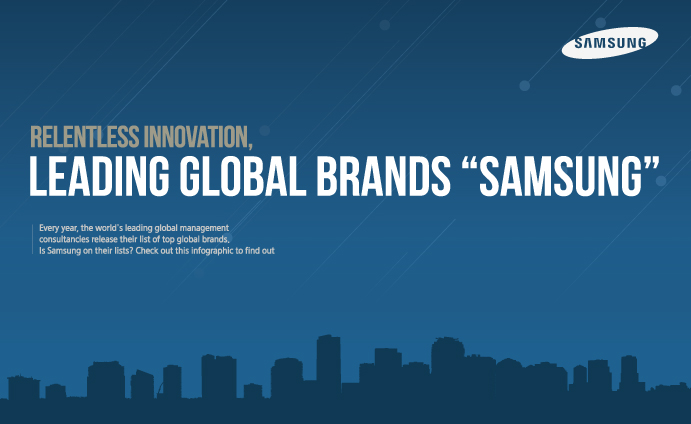 brand and samsung Do you well know about samsung we can often see samsung advertisements in the streets or anywhere samsung is highly reputed as its mobile phones and it has been ranked as 6th biggest company in its brand reputation.