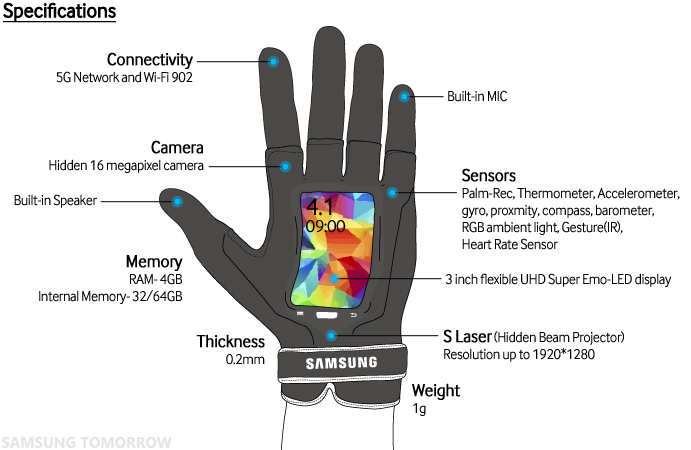 Samsung Fingers_Specifications