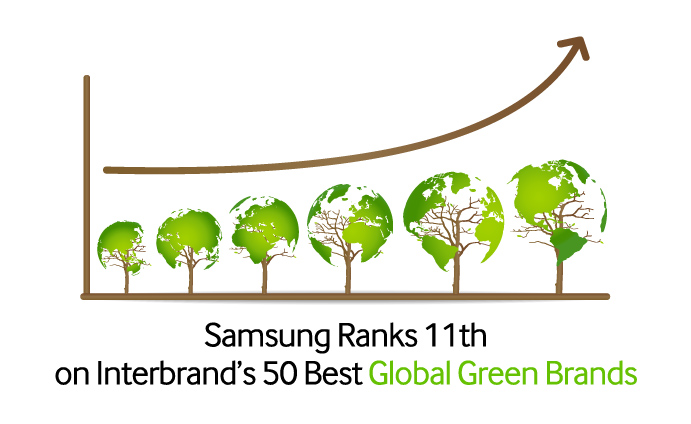 Samsung-Ranks-11th-on-Interbrand's-50-Best-Global-Green-Brands