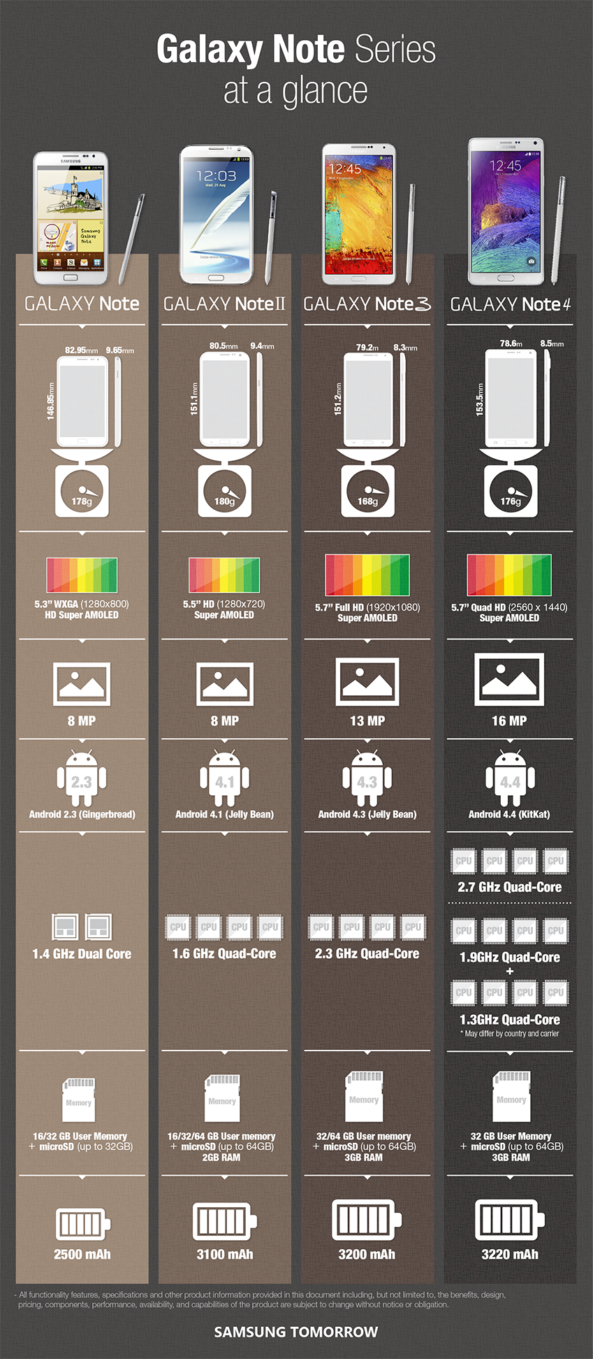 [Infographic] Galaxy Note Series at a glance