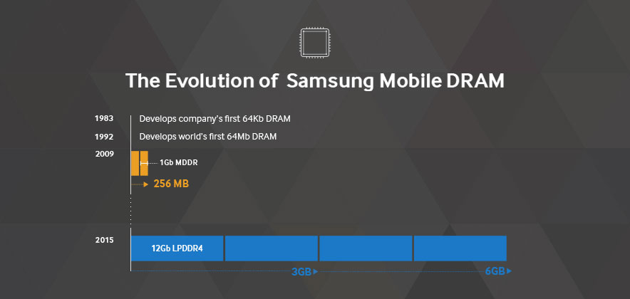 hbs samsung advantage in dram Samsung electronics is the most competitive dram company  their own  capital expenditures enjoy a competitive advantage over those that.