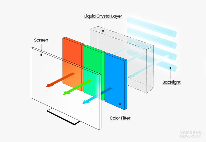 Hot Tips for Buying a Cool TV, Part 2: Know Your Displays ...
