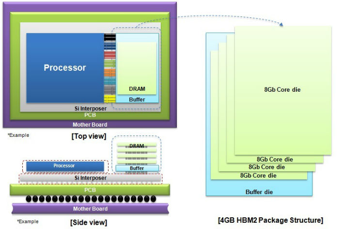 Samsung Begins Mass Producing World's Fastest DRAM – Based on Newest High Bandwidth Memory (HBM) Interface