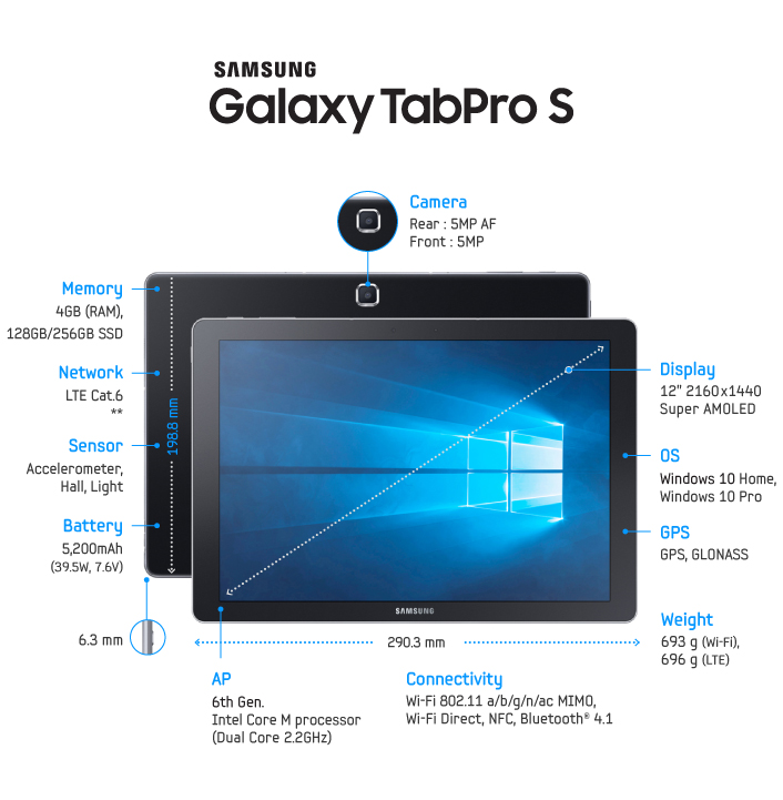 Samsung Unveils Galaxy TabPro S, 2-in-1 Tablet with ...